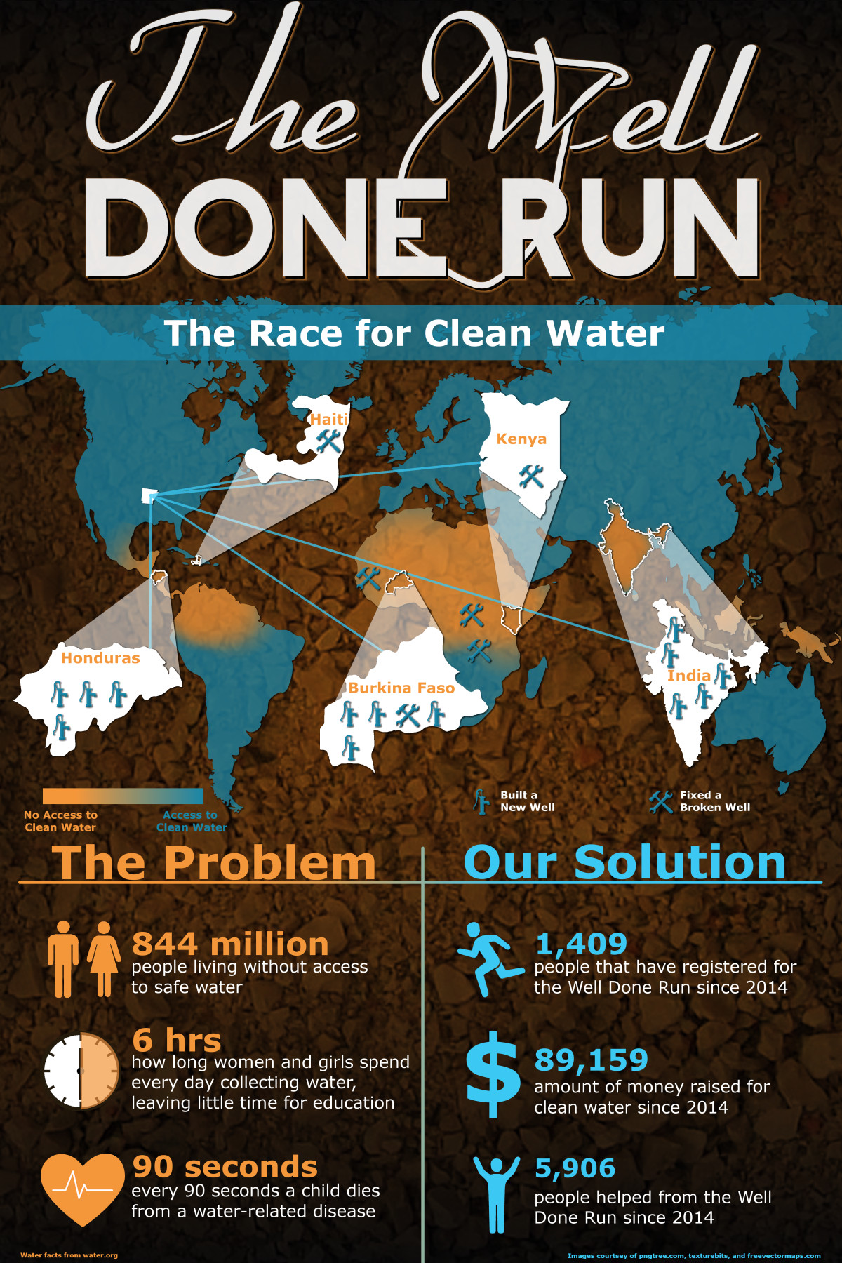 Infographic describing the impact that the Well Done Run has had around the world.